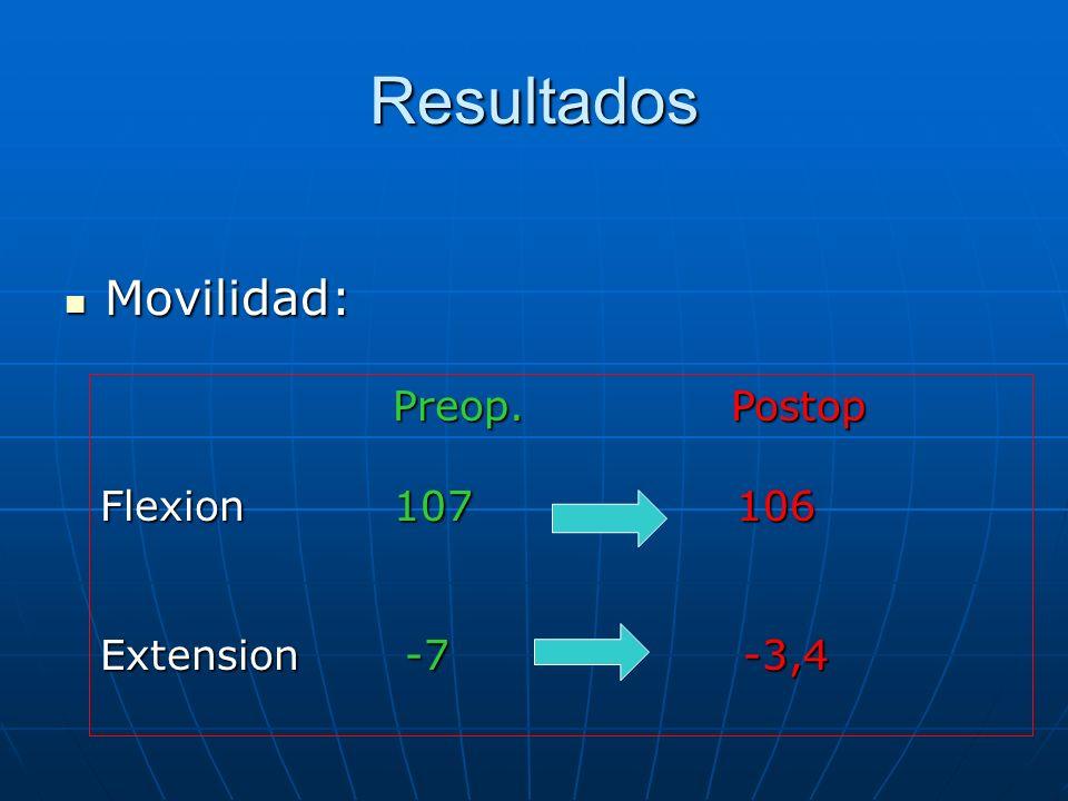 Resultados Movilidad: Movilidad: Preop. Postop Preop. Postop Flexion 107 106 Extension -7 -3,4