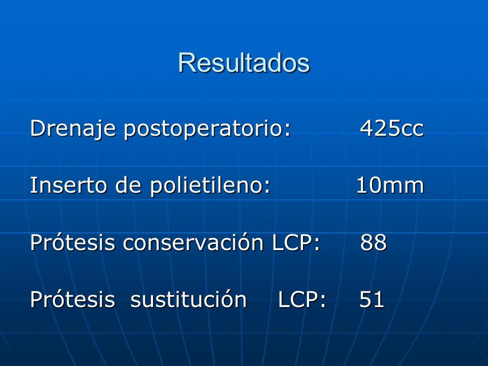 Resultados Drenaje postoperatorio: 425cc Inserto de polietileno: 10mm Prótesis conservación LCP: 88 Prótesis sustitución LCP: 51