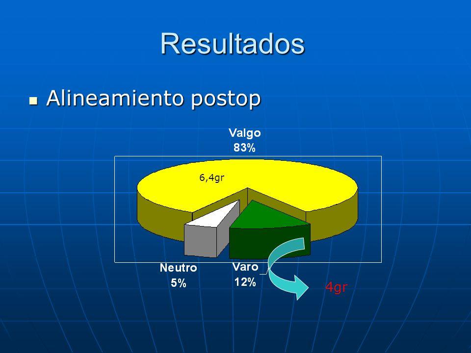 Resultados Alineamiento postop Alineamiento postop 6,4gr 4gr
