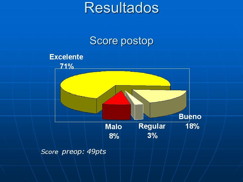 Resultados Score postop Score preop: 49pts