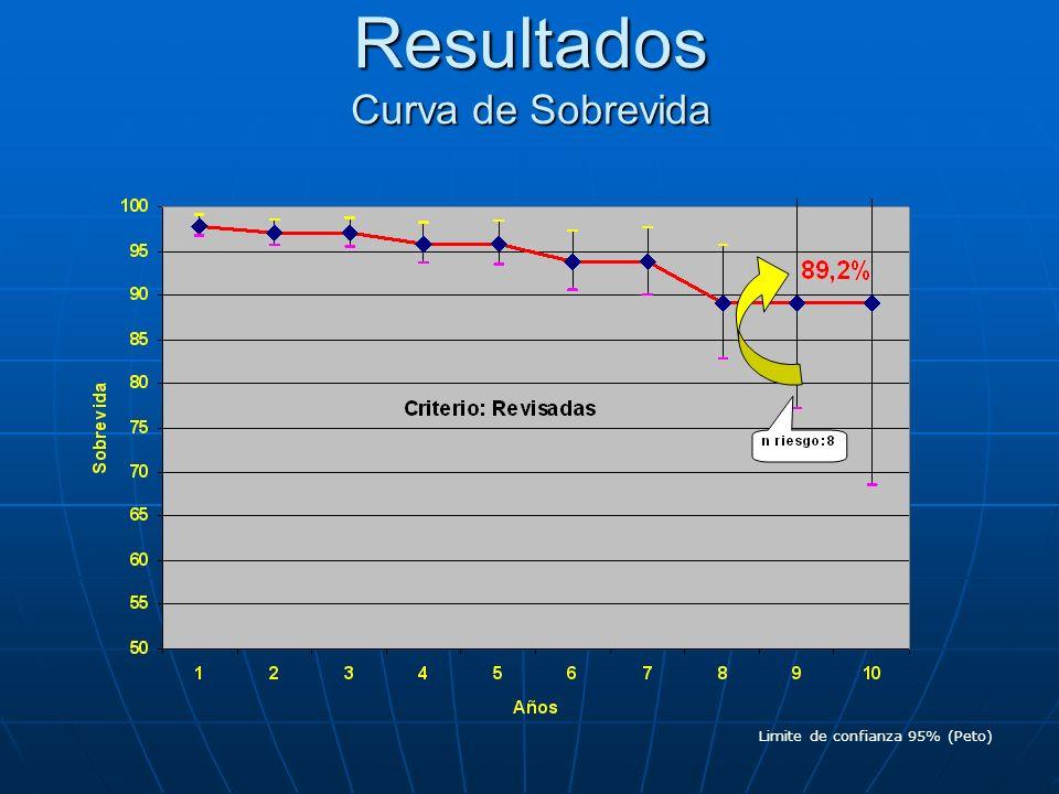 Resultados Curva de Sobrevida Limite de confianza 95% (Peto)
