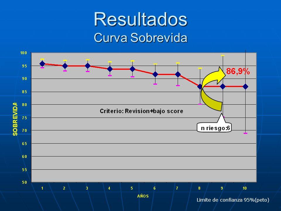 Resultados Curva Sobrevida Limite de confianza 95%(peto)