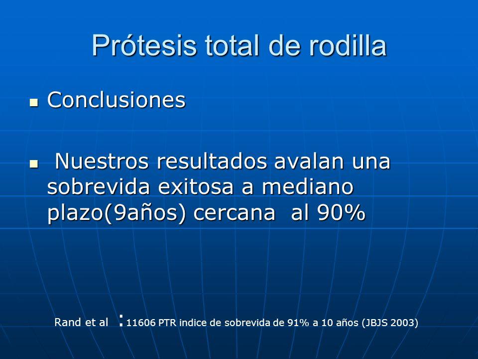 Prótesis total de rodilla Conclusiones Conclusiones Nuestros resultados avalan una sobrevida exitosa a mediano plazo(9años) cercana al 90% Nuestros re