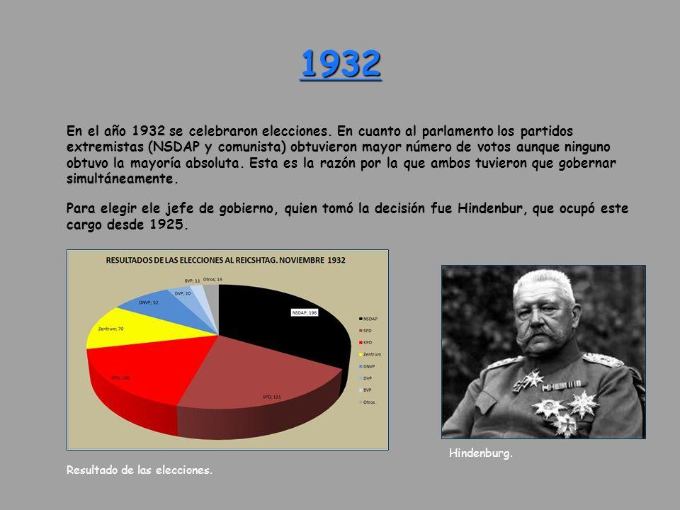 1932 En el año 1932 se celebraron elecciones. En cuanto al parlamento los partidos extremistas (NSDAP y comunista) obtuvieron mayor número de votos au