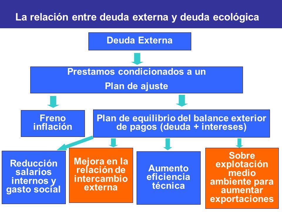 La relación entre deuda externa y deuda ecológica Deuda Externa Prestamos condicionados a un Plan de ajuste Freno inflación Plan de equilibrio del bal