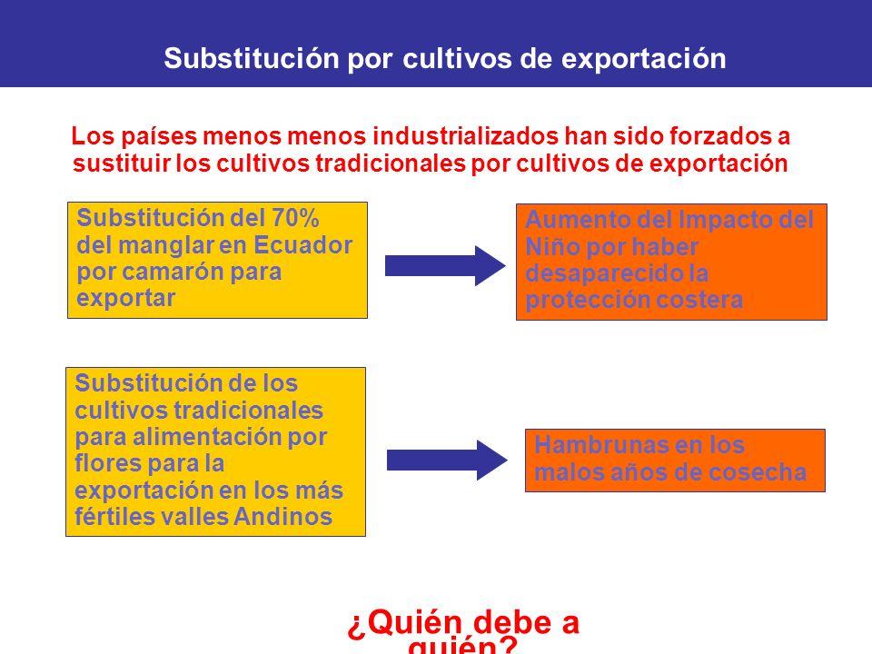 ¿Quién debe a quién? Substitución por cultivos de exportación Los países menos menos industrializados han sido forzados a sustituir los cultivos tradi
