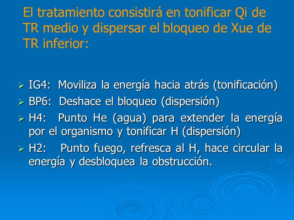 El tratamiento consistirá en tonificar Qi de TR medio y dispersar el bloqueo de Xue de TR inferior: IG4: Moviliza la energía hacia atrás (tonificación