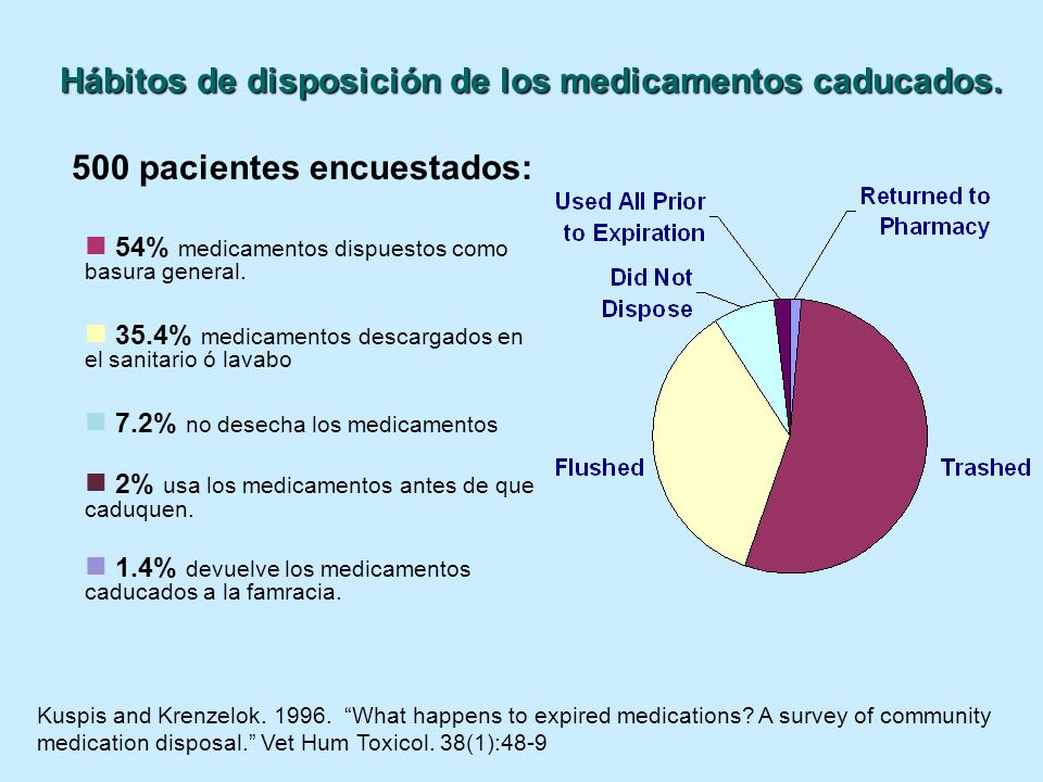 Hábitos de disposición de los medicamentos caducados. Kuspis and Krenzelok. 1996. What happens to expired medications? A survey of community medicatio