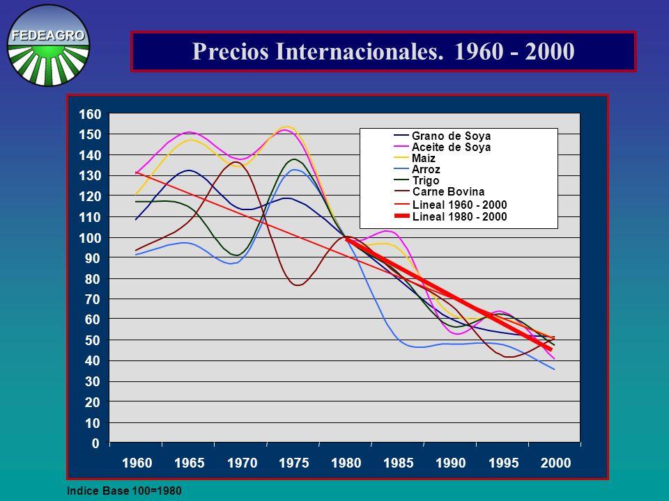 Precios Internacionales.