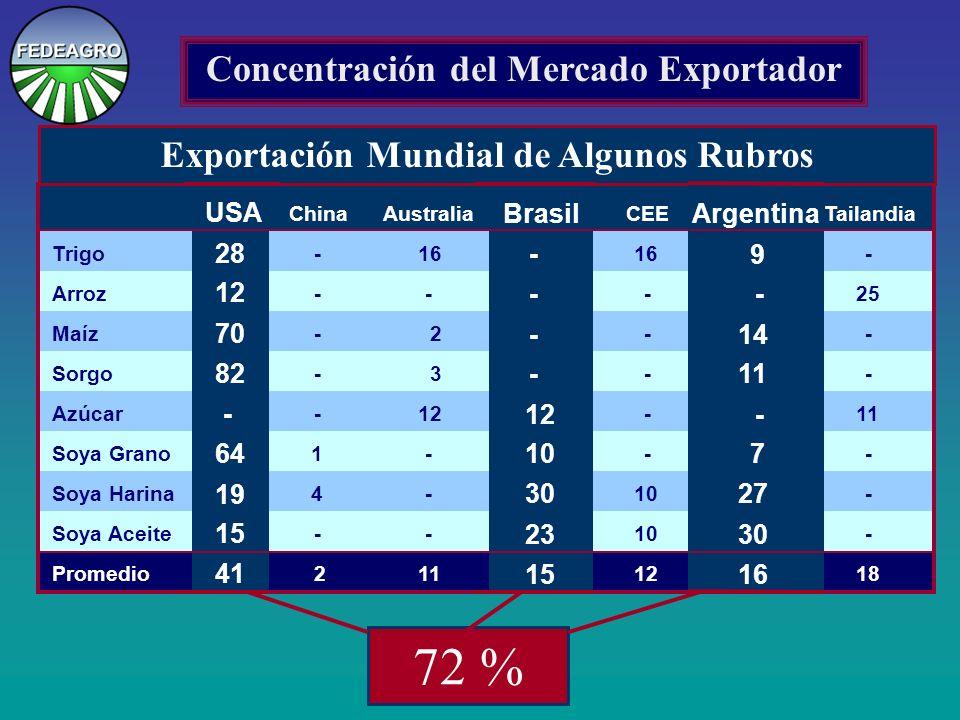 Exportación Mundial de Algunos Rubros 72 % USA 28 12 70 82 - 64 19 15 41 Brasil - - - - 12 10 30 23 15 Argentina 9 - 14 11 - 7 27 30 16 ChinaAustraliaCEETailandia Trigo Arroz Maíz Sorgo Azúcar Soya Grano Soya Harina Soya Aceite Promedio - - - - - 1 4 - 2 16 - 2 3 12 - - - 11 16 - - - - - 10 12 - 25 - - 11 - - - 18 Concentración del Mercado Exportador Brasil - - - - 12 10 30 23 15 USA 28 12 70 82 - 64 19 15 41 Argentina 9 - 14 11 - 7 27 30 16