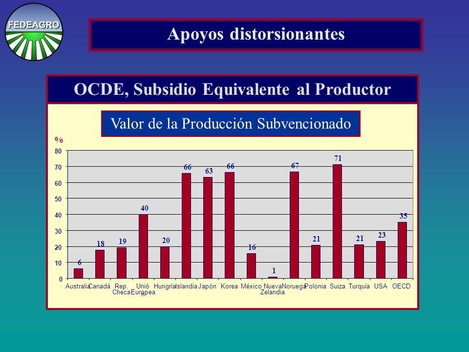 OCDE, Subsidio Equivalente al Productor 6 18 19 40 20 66 63 66 16 1 67 21 71 21 23 35 AustraliaCanadáRep.