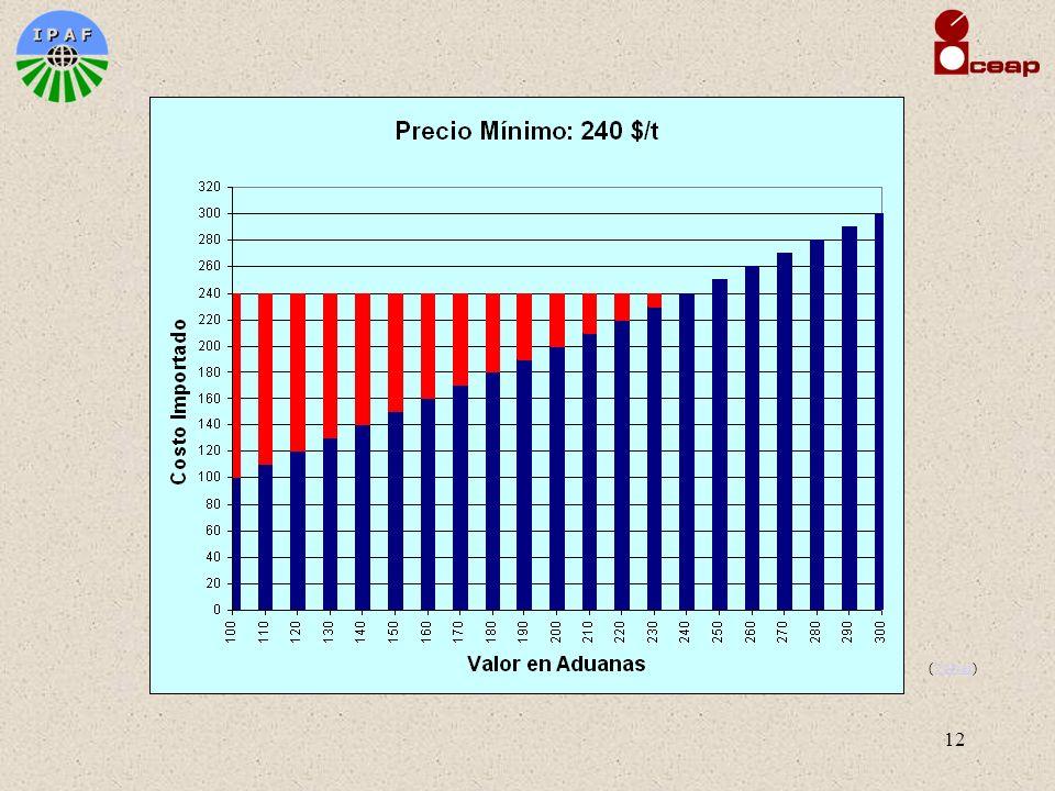 13 ACCESO A MERCADOS –Métodos de desgravación Preferencia sobre NMF –Con o sin compromiso de no aumento del arancel NMF Arancel residual (Cuardo)Cuardo Margen inicial de desgravación Desgravación lineal y no lineal Recíproca y no recíproca –Sistemas de Preferencia no Recíproca Sistema Generalizado de Preferencias Concesiones arancelarias unilaterales ASPECTOS AGRICOLAS (comunes y no comunes) (Cont)Cont