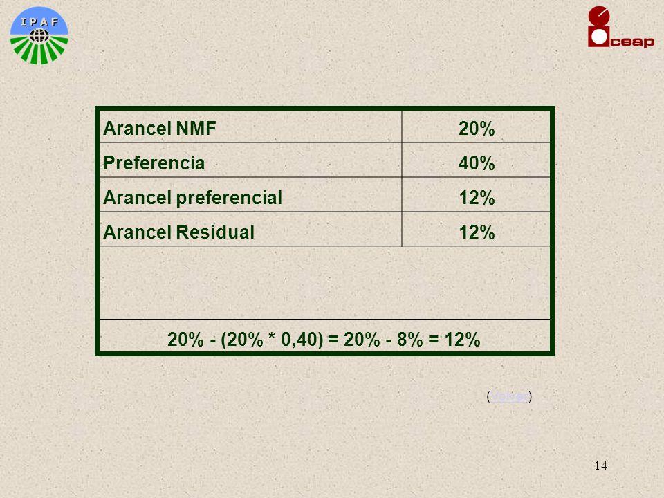 14 Arancel NMF20% Preferencia40% Arancel preferencial12% Arancel Residual12% 20% - (20% * 0,40) = 20% - 8% = 12% (Volver)Volver