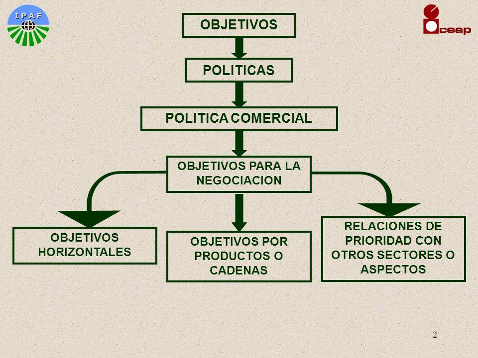 2 OBJETIVOS POLITICAS POLITICA COMERCIAL OBJETIVOS HORIZONTALES OBJETIVOS PARA LA NEGOCIACION OBJETIVOS POR PRODUCTOS O CADENAS RELACIONES DE PRIORIDA