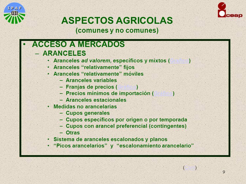 9 ACCESO A MERCADOS –ARANCELES Aranceles ad valorem, específicos y mixtos (Grafico)Grafico Aranceles relativamente fijos Aranceles relativamente móvil