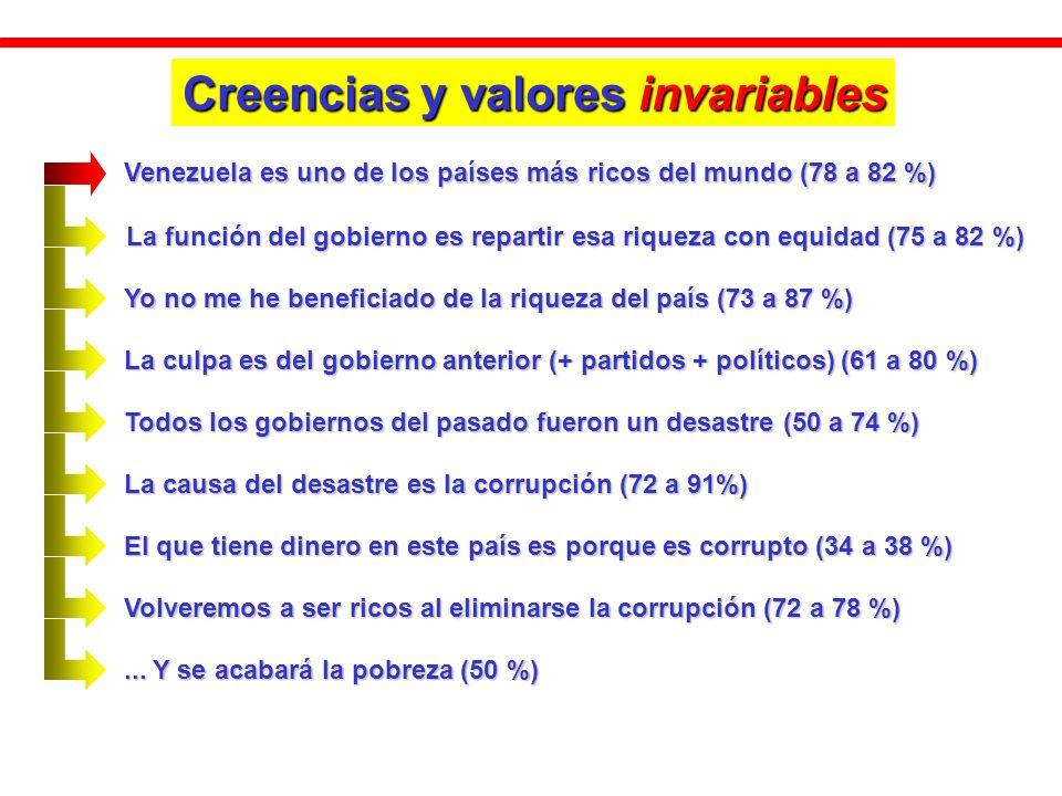Creencias y valores invariables Venezuela es uno de los países más ricos del mundo (78 a 82 %) La función del gobierno es repartir esa riqueza con equidad (75 a 82 %) Yo no me he beneficiado de la riqueza del país (73 a 87 %) La culpa es del gobierno anterior (+ partidos + políticos) (61 a 80 %) Todos los gobiernos del pasado fueron un desastre (50 a 74 %) La causa del desastre es la corrupción (72 a 91%) El que tiene dinero en este país es porque es corrupto (34 a 38 %) Volveremos a ser ricos al eliminarse la corrupción (72 a 78 %)...