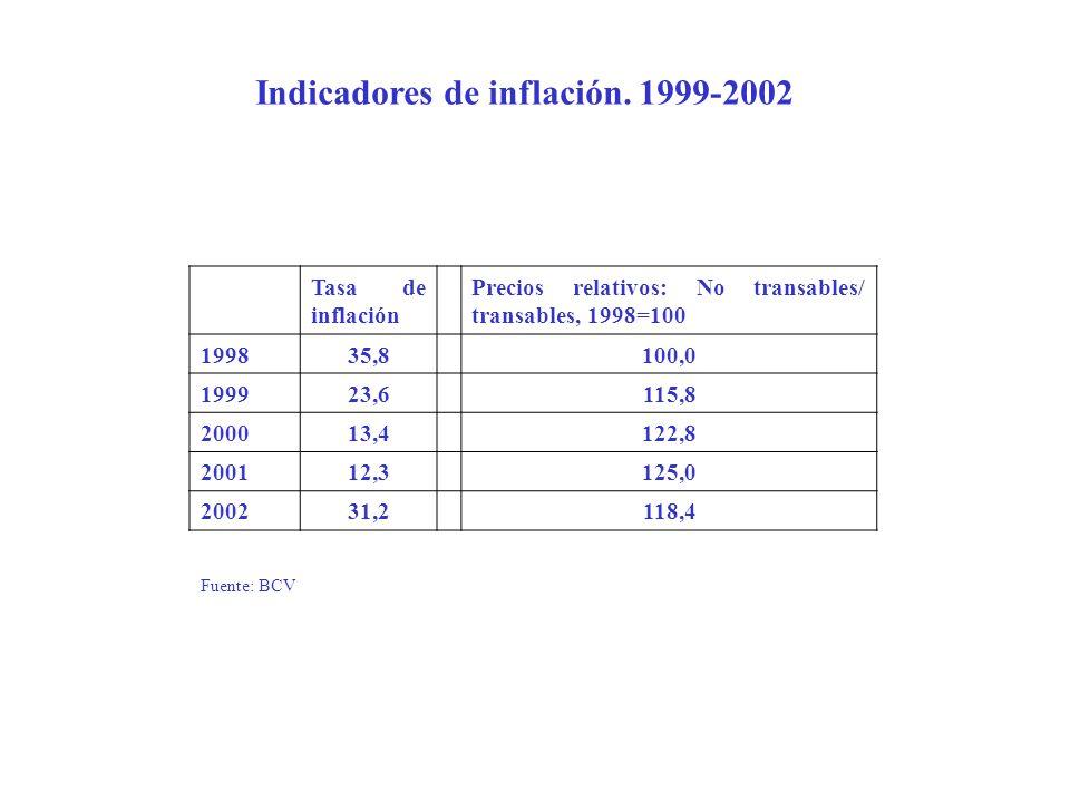 Indicadores de inflación. 1999-2002 Tasa de inflación Precios relativos: No transables/ transables, 1998=100 199835,8100,0 199923,6115,8 200013,4122,8
