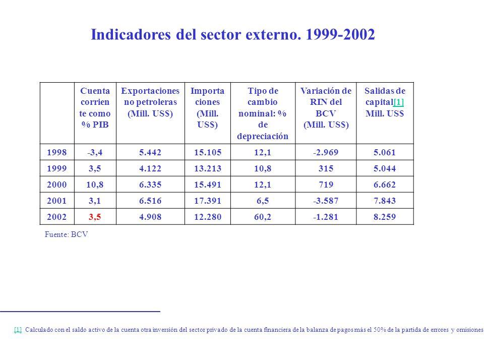 Indicadores del sector externo. 1999-2002 Cuenta corrien te como % PIB Exportaciones no petroleras (Mill. US$) Importa ciones (Mill. US$) Tipo de camb
