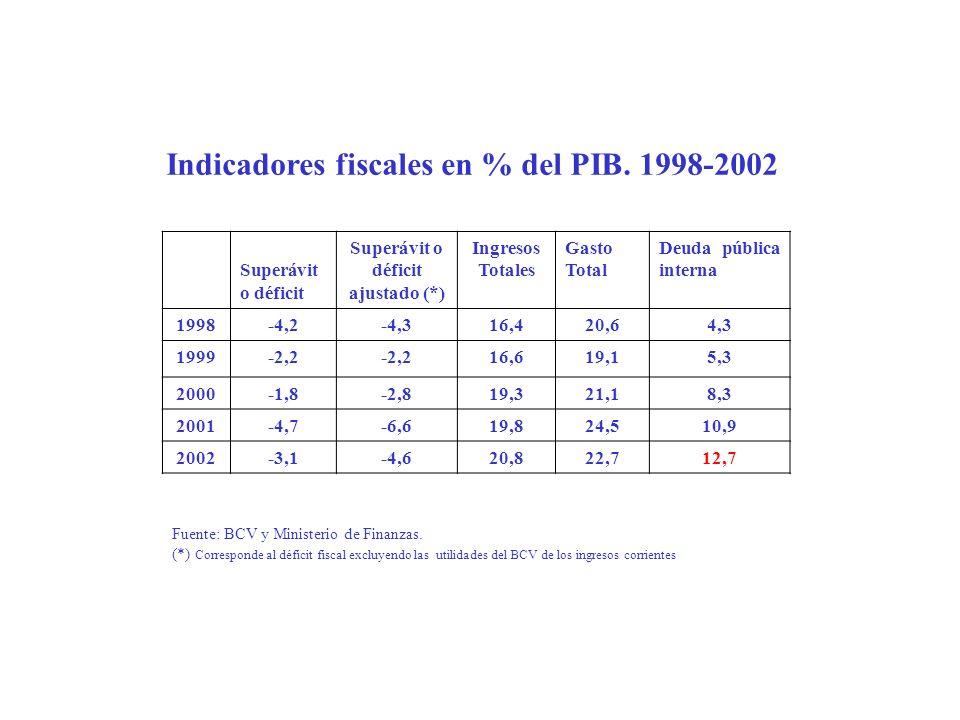 Indicadores fiscales en % del PIB. 1998-2002 Superávit o déficit Superávit o déficit ajustado (*) Ingresos Totales Gasto Total Deuda pública interna 1
