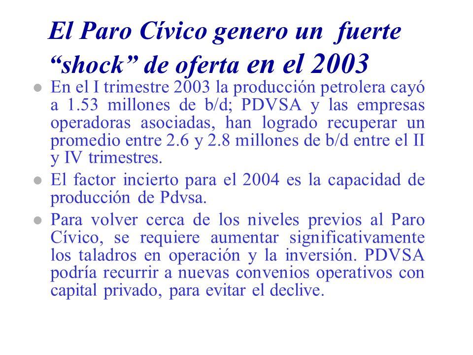 El Paro Cívico genero un fuerte shock de oferta en el 2003 l En el I trimestre 2003 la producción petrolera cayó a 1.53 millones de b/d; PDVSA y las empresas operadoras asociadas, han logrado recuperar un promedio entre 2.6 y 2.8 millones de b/d entre el II y IV trimestres.