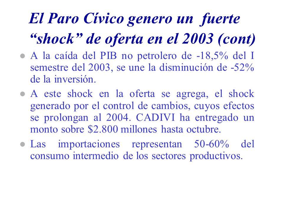 El Paro Cívico genero un fuerte shock de oferta en el 2003 (cont) l A la caída del PIB no petrolero de -18,5% del I semestre del 2003, se une la disminución de -52% de la inversión.