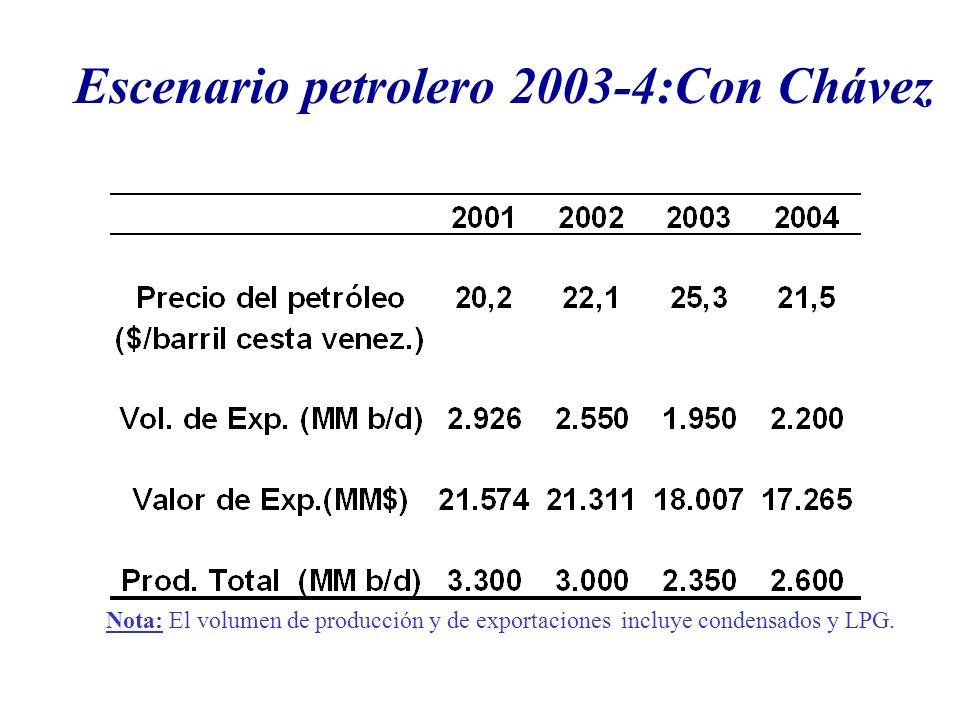 Escenario petrolero 2003-4:Con Chávez Nota: El volumen de producción y de exportaciones incluye condensados y LPG.