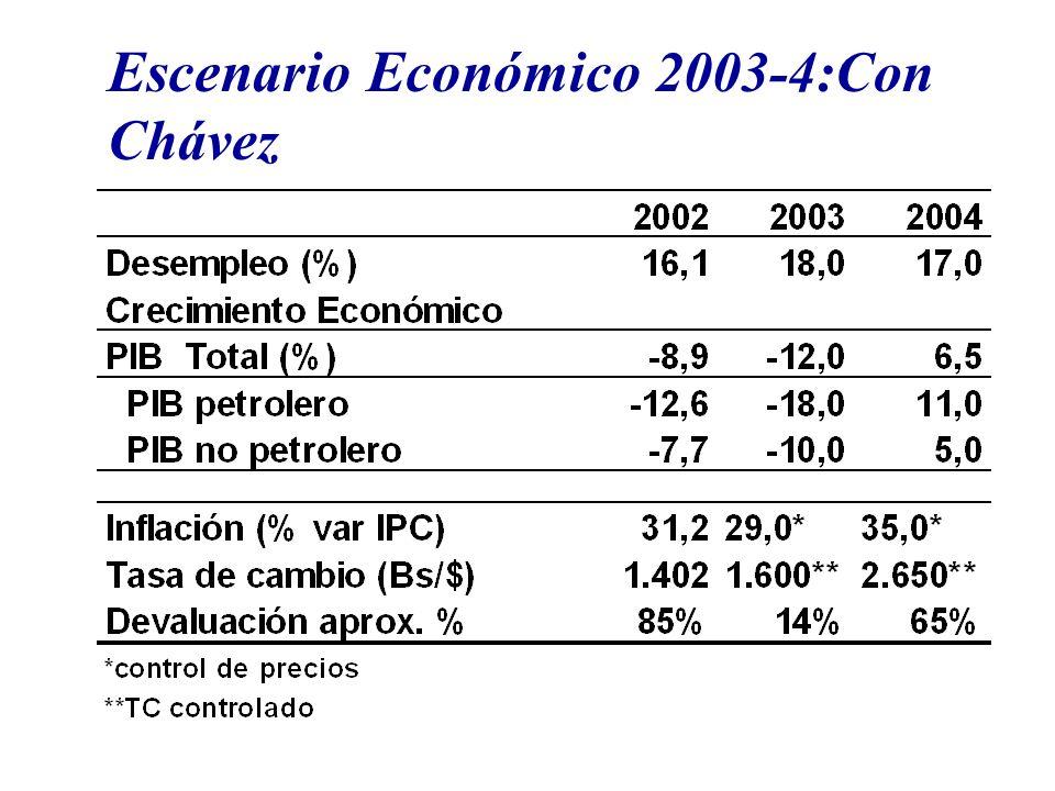 Escenario Económico 2003-4:Con Chávez