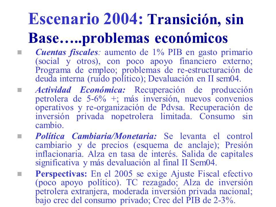 Escenario 2004: Transición, sin Base…..problemas económicos n Cuentas fiscales: aumento de 1% PIB en gasto primario (social y otros), con poco apoyo financiero externo; Programa de empleo; problemas de re-estructuración de deuda interna (ruido político); Devaluación en II sem04.