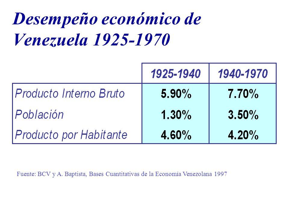 Desempeño económico de Venezuela 1925-1970 Fuente: BCV y A. Baptista, Bases Cuantitativas de la Economía Venezolana 1997