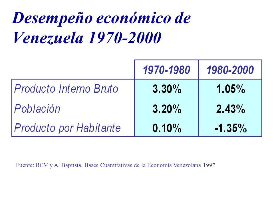 Desempeño económico de Venezuela 1970-2000 Fuente: BCV y A. Baptista, Bases Cuantitativas de la Economía Venezolana 1997