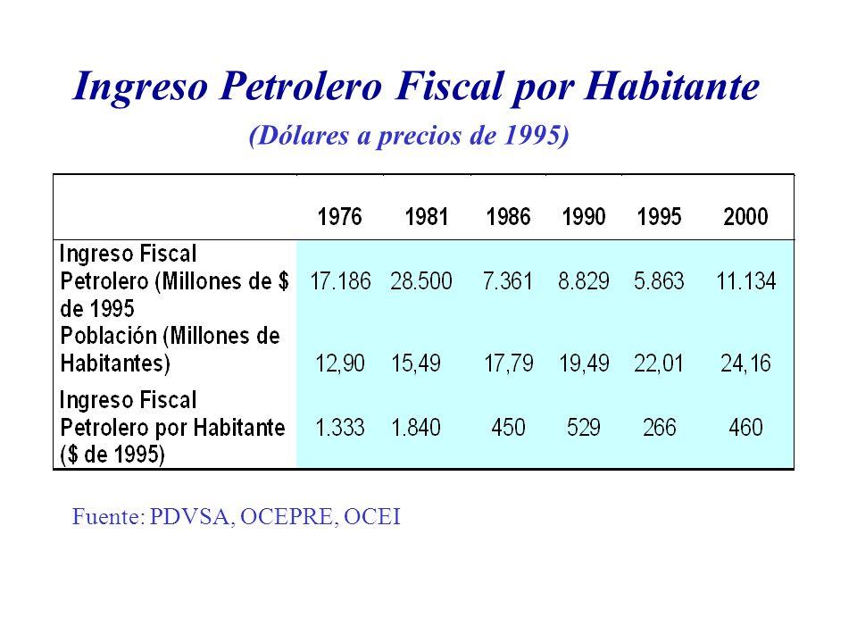 Ingreso Petrolero Fiscal por Habitante (Dólares a precios de 1995) Fuente: PDVSA, OCEPRE, OCEI