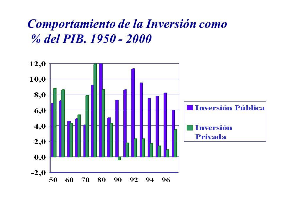 Comportamiento de la Inversión como % del PIB. 1950 - 2000
