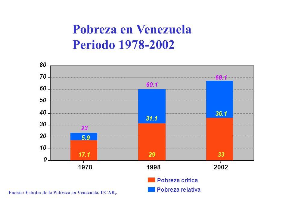 Fuente: Estudio de la Pobreza en Venezuela. UCAB,. 0 10 20 30 40 50 60 70 80 197819982002 17.12933 5.9 31.1 36.1 23 60.1 69.1 Pobreza critica Pobreza