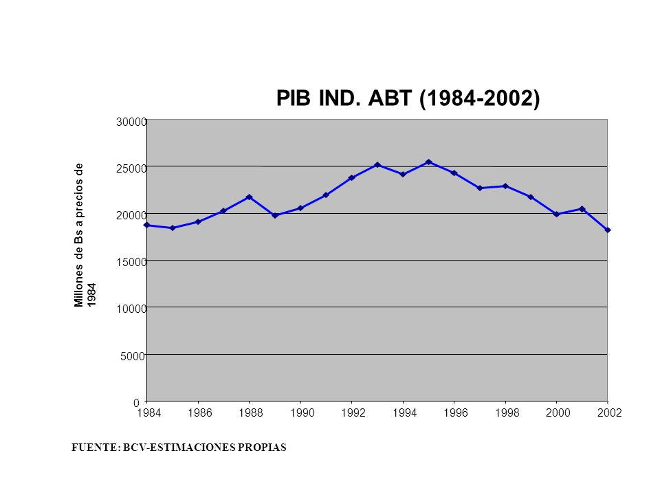 PIB IND. ABT (1984-2002) 0 5000 10000 15000 20000 25000 30000 1984198619881990199219941996199820002002 Millones de Bs a precios de 1984 FUENTE: BCV-ES