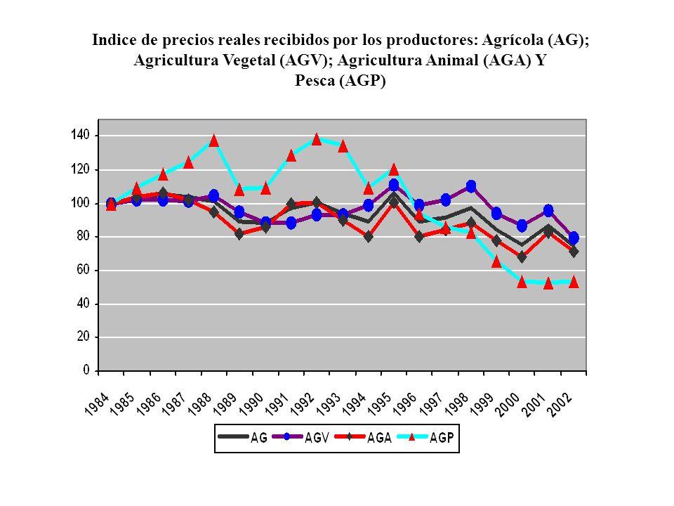 Indice de precios reales recibidos por los productores: Agrícola (AG); Agricultura Vegetal (AGV); Agricultura Animal (AGA) Y Pesca (AGP)