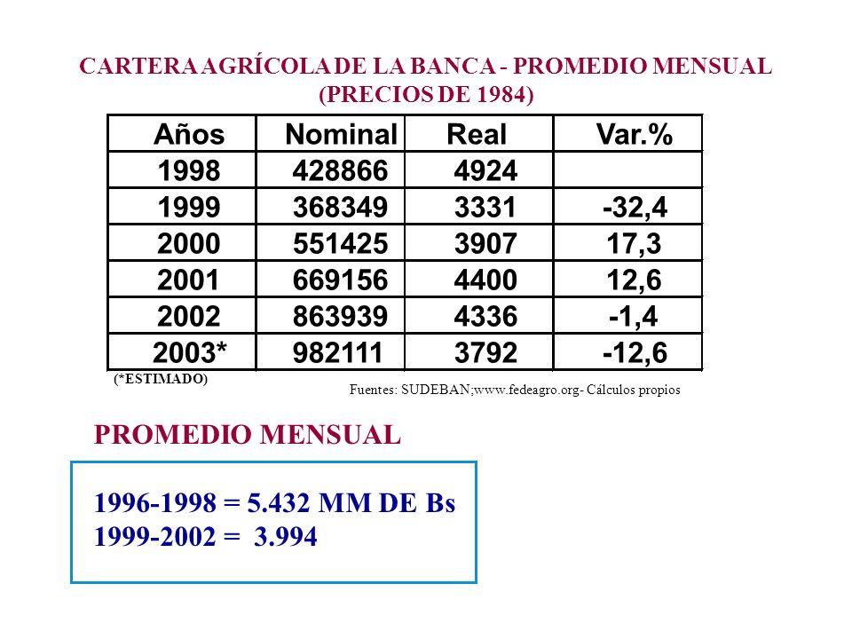 AñosNominalRealVar.% 19984288664924 19993683493331-32,4 2000551425390717,3 2001669156440012,6 20028639394336-1,4 2003*9821113792-12,6 CARTERA AGRÍCOLA