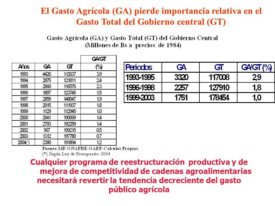 El Gasto Agrícola (GA) pierde importancia relativa en el Gasto Total del Gobierno central (GT) Cualquier programa de reestructuración productiva y de