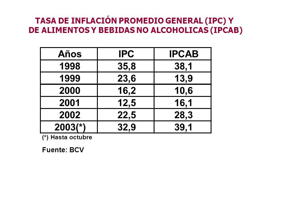 AñosIPCIPCAB 199835,838,1 199923,613,9 200016,210,6 200112,516,1 200222,528,3 2003(*)32,939,1 (*) Hasta octubre Fuente: BCV TASA DE INFLACIÓN PROMEDIO