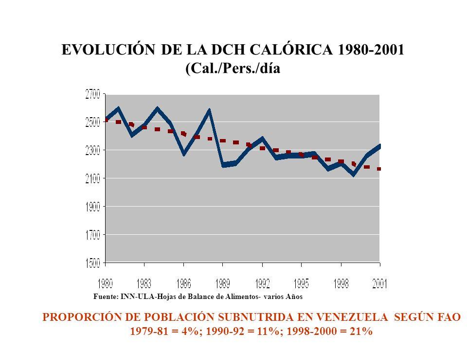 EVOLUCIÓN DE LA DCH CALÓRICA 1980-2001 (Cal./Pers./día PROPORCIÓN DE POBLACIÓN SUBNUTRIDA EN VENEZUELA SEGÚN FAO 1979-81 = 4%; 1990-92 = 11%; 1998-200