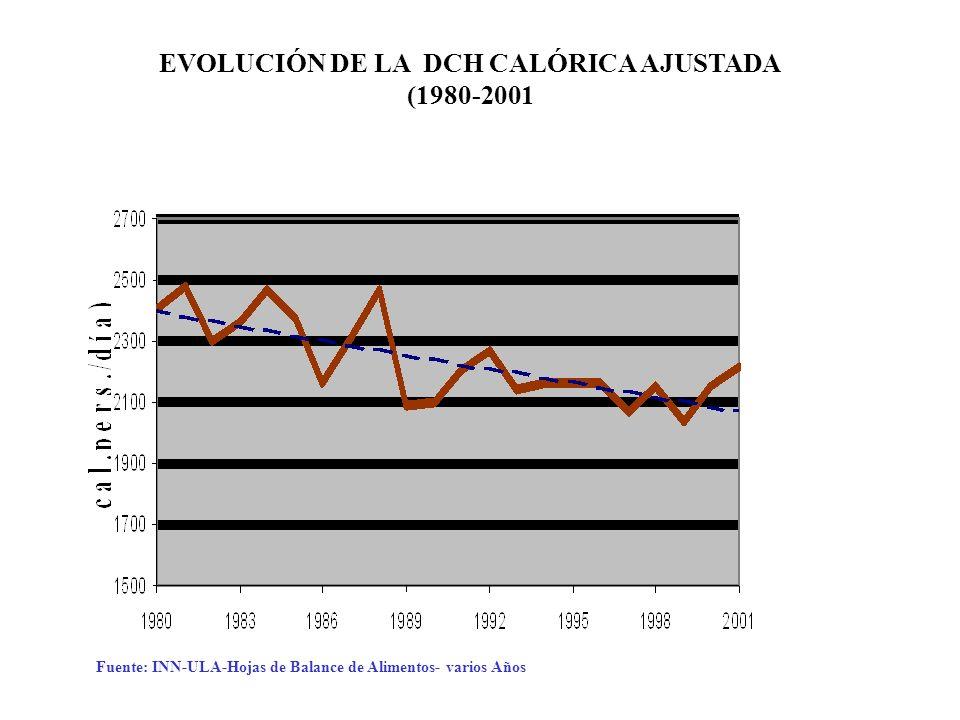 EVOLUCIÓN DE LA DCH CALÓRICA AJUSTADA (1980-2001 Fuente: INN-ULA-Hojas de Balance de Alimentos- varios Años
