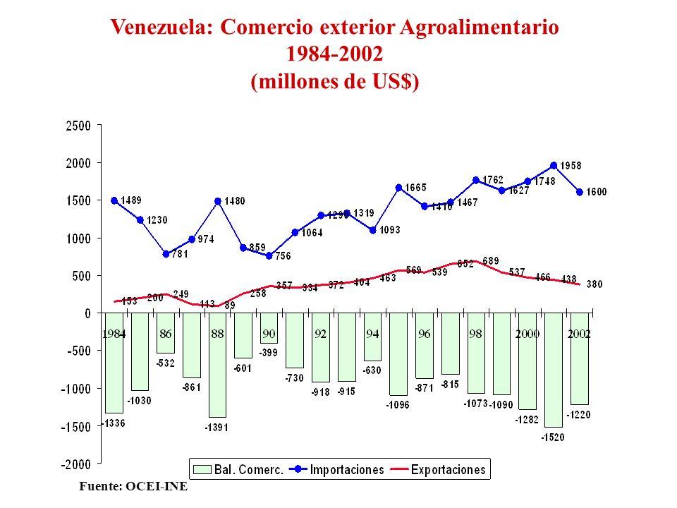 Venezuela: Comercio exterior Agroalimentario 1984-2002 (millones de US$) Fuente: OCEI-INE