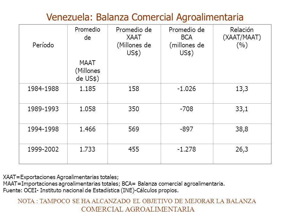 Venezuela: Balanza Comercial Agroalimentaria Período Promedio de MAAT (Millones de US$) Promedio de XAAT (Millones de US$) Promedio de BCA (millones d