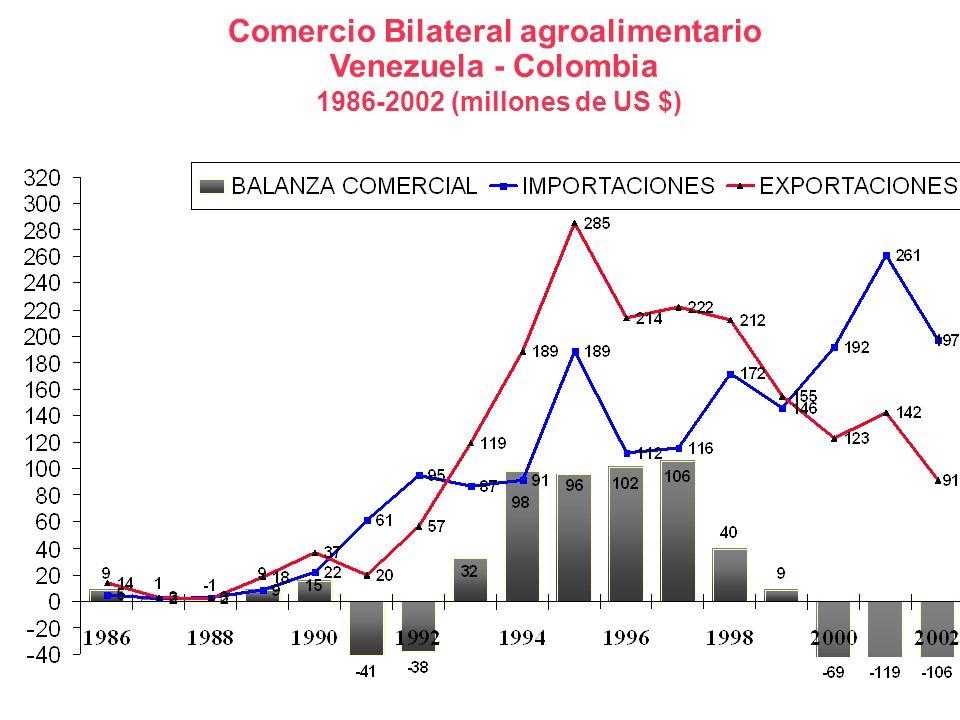Comercio Bilateral agroalimentario Venezuela - Colombia 1986-2002 (millones de US $) Millones de US$ Fuente : O.C. E. I. -INE càlculos propios