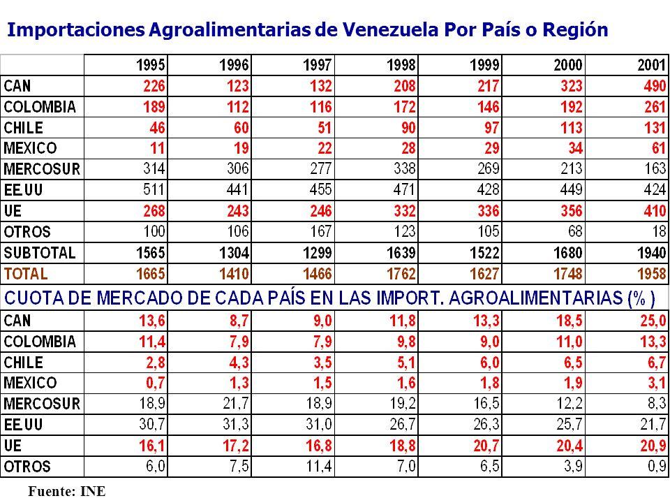 Fuente: INE Importaciones Agroalimentarias de Venezuela Por País o Región