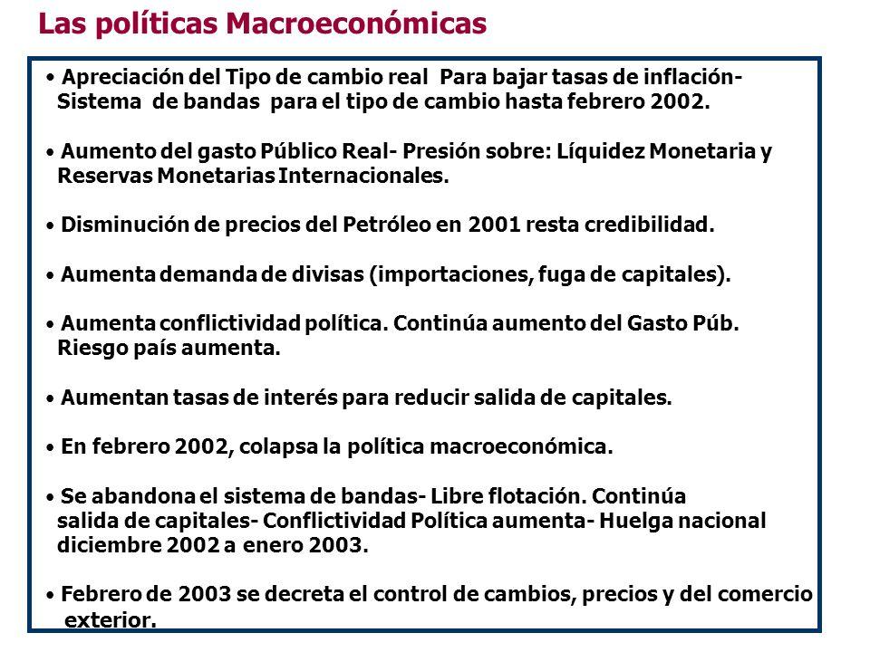 Las políticas Macroeconómicas Apreciación del Tipo de cambio real Para bajar tasas de inflación- Sistema de bandas para el tipo de cambio hasta febrer