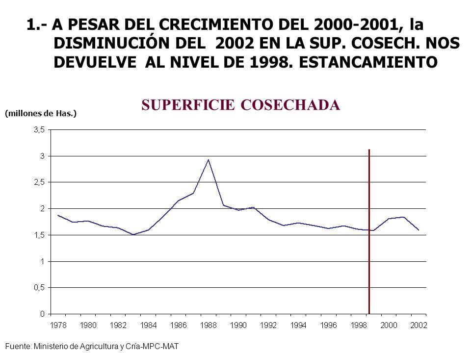 1.- A PESAR DEL CRECIMIENTO DEL 2000-2001, la DISMINUCIÓN DEL 2002 EN LA SUP. COSECH. NOS DEVUELVE AL NIVEL DE 1998. ESTANCAMIENTO Fuente: Ministerio