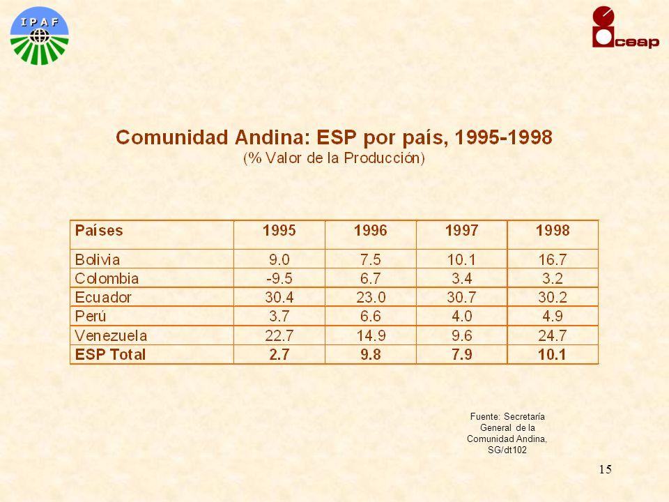 15 Fuente: Secretaría General de la Comunidad Andina, SG/dt102