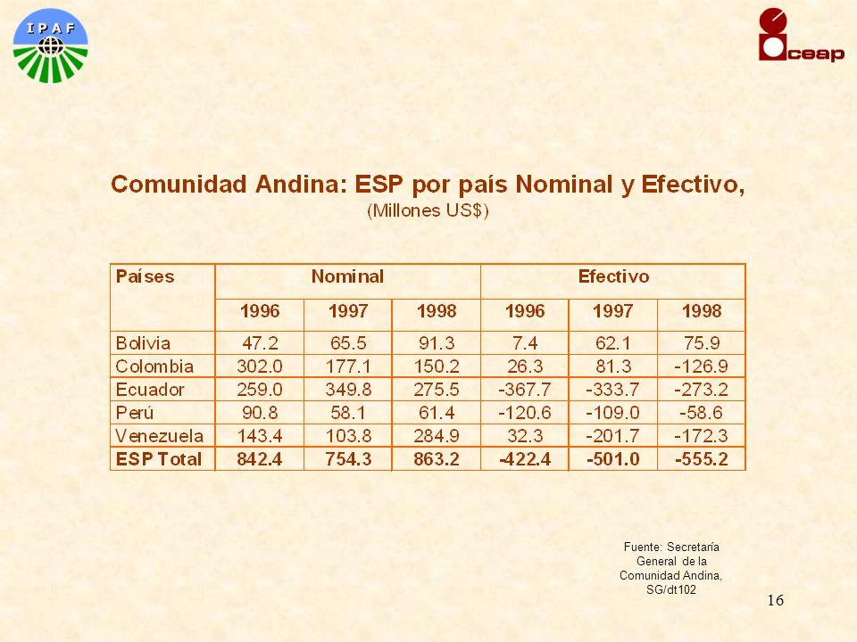 16 Fuente: Secretaría General de la Comunidad Andina, SG/dt102
