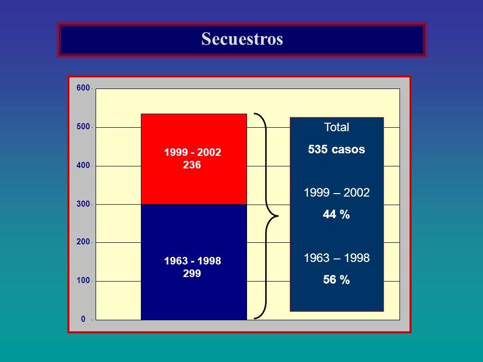 1963 - 1998 299 1999 - 2002 236 0 100 200 300 400 500 600 Total 535 casos 1999 – 2002 44 % 1963 – 1998 56 % Secuestros