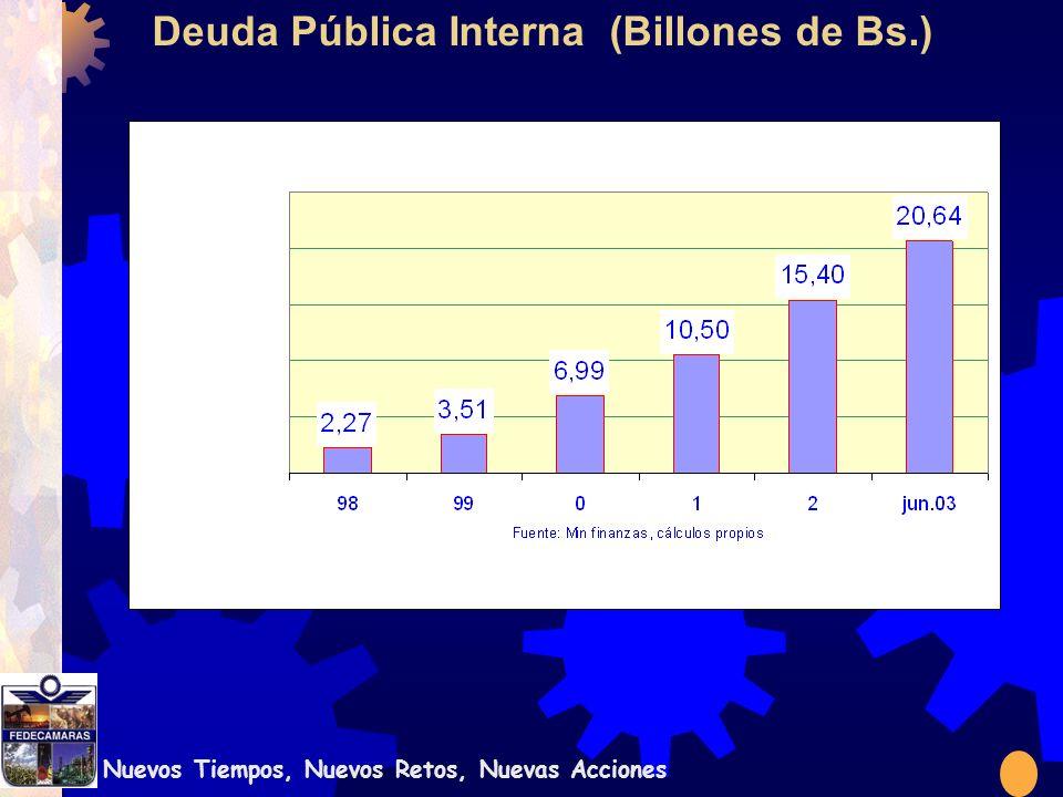 Nuevos Tiempos, Nuevos Retos, Nuevas Acciones Deuda Pública Interna (Billones de Bs.)